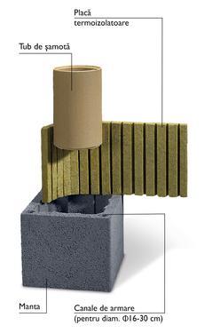 Sisteme de cosuri de fum ceramice schiedel uni plus 3